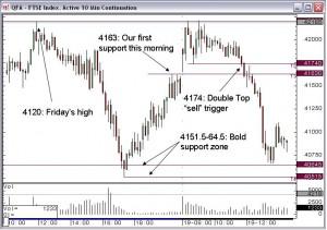 FTSE 10 minute Chart