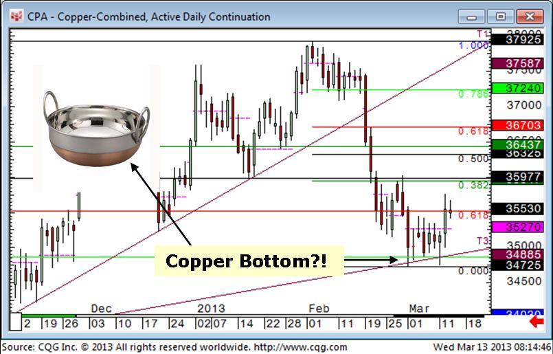 Copper Bottom?