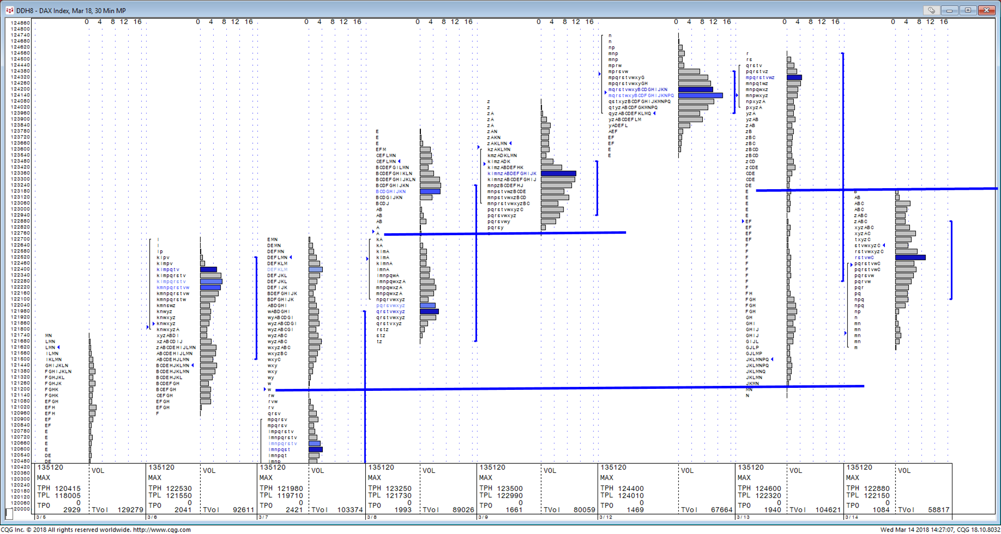 Market Profile does a great job giving us levels in the DAX